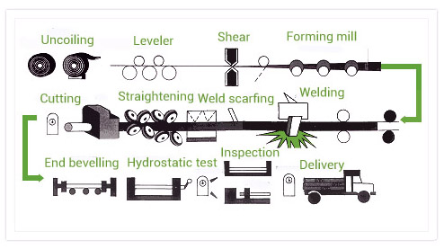 ERW pipe production process