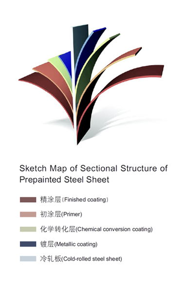 Sketch Map of Section Structure of Prepainted Steel Sheet